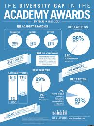 The Diversity Gap In The Academy Awards In Infographic Form