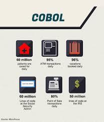 Cobol Structure Chart The Inevitable Return Of Cobol