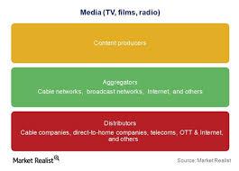 Tv Network Ownership Chart How Do Media Networks Make Money Market Realist