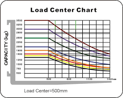Forklift Load Chart Formula Fork Lift Load Capacity Related Keywords Suggestions