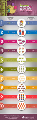Here are some tips to get started. Counting Korean Numbers Count 1 10 In Native And Sino Korean Infographic