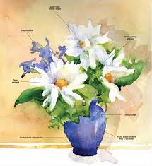 below is the finished demonstration of watercolor flowers in a vase enjoy