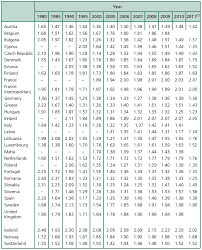 Recent Demographic Developments in France: Relatively Low ...