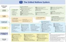 United Nations Organizational Chart Un System Organizational Chart Click To Enlarge United