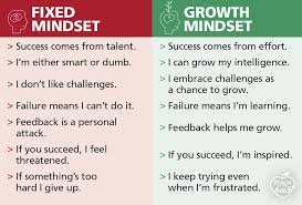 Fixed Vs Growth Mindset Chart How To Help Your Students Choose A Growth Mindset Teach 4