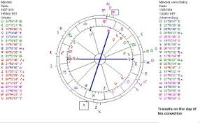 Astropost Nelson Mandela His Chart And The Transits On