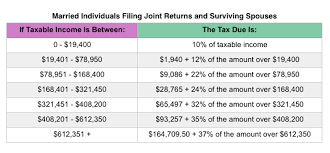 Tax Deduction Chart Why Elizabeth Warren Effective Tax Rate Is 22 And Not 30