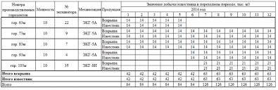 Реферат Обоснование стратегии развития горных работ на карьере  Календарный план отработки горизонтов на 2014 год
