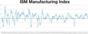 Ism Purchasing Managers Index Chart Institute For Supply Management Wikipedia