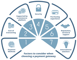 Explain Consider To Factors A When Gateway Payment Choosing 5E5r4qxcA