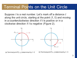 3 terminal points on the unit circle suppose t is a real number
