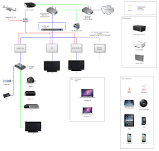 network diagrams improve team communication bright create wiring setup apple airport express at Apple Network Diagram