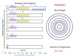 1s 2s 2p Chart Energy Level Diagram Arbitrary Energy Scale 1s 2s 2p 3s 3p