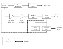 rf transmitter and receiver block diagram the wiring diagram block diagram of transmitter and receiver wiring diagram block diagram
