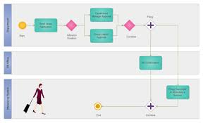 Annual Leave Process Flow Chart Leave Request Procedure Bpmn Free Leave Request Procedure