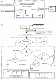 Clinical Data Management Flow Chart Big Data For Secure Healthcare System A Conceptual Design