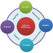 software maintenance software maintenance service in govindpuri new delhi id 10997827612
