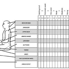 Body Scale Chart The Body Chart Discomfort Using Borgs Cr 10 Scale