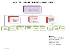 Hunter Library Organizational Chart Ppt Download