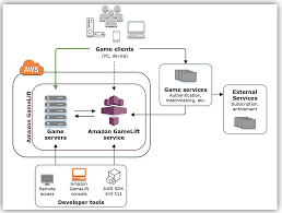 Multiplayer Game Server Design Launch Amazon Gamelift Now Supports All C And C Game