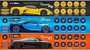 Bugatti chiron vs hennessey venom gt '16. Bugatti Chiron Vs Koenigsegg Agera Rs Vs Hennessey Venom F5 Youtube