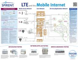 gprs  g  umts  g  lte  g  architecture diagram   telecom generationslte and mobile internet poster print page