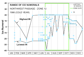 Nwp Charts Figure B 1 Range Of Ice Numerals Calculated From Cis Ice