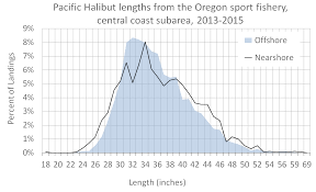 Halibut Weight Chart Odfw Sport Pacific Halibut Faq