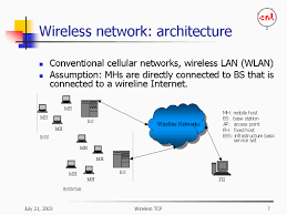 diagram of wireless network architecture diagram wireless network architecture on diagram of wireless network architecture