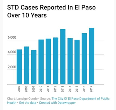 Sexually Transmitted Disease Rates Reach 10 Year High In El Paso