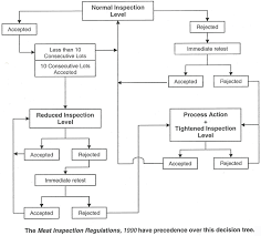 Meat Processing Flow Chart Hen Collen Examples Of Haccp Plans For Chicken Info