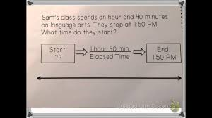 T Chart For Teaching Elapsed Time Elapsed Time Number Line Strategy