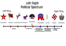 Left Right Chart Political Chart Left To Right Thee Hell Ar15 Com