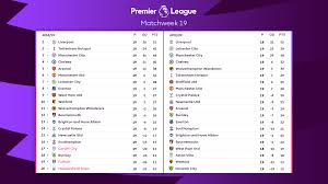 The current (FULL) Premier League table compared with last season's at the  same stage (Games which have been/are being played today will not be  accounted for) : PremierLeague
