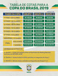Premiação Total Copa Do Brasil 2020