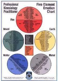 5 Element Chart Pkp 5 Element Emotion Chart