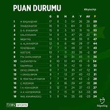 Die Tabelle nach dem 28.... - Süper Lig International