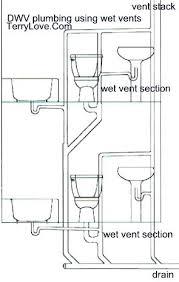 Plumbing Vent Pipe Averyremodeling Co