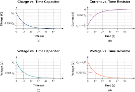 the figure shows four graphs of capacitor discharging with time on the x axis