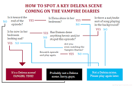 The Vampire Diaries': A Flowchart | Pop Culture Interruption