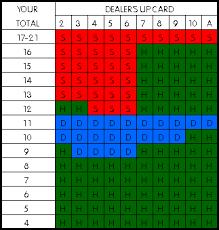 58 Systematic Blackjack Hit And Stand Chart