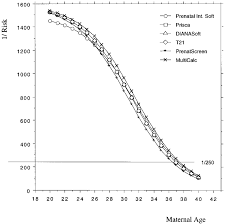 Risk Of Trisomy By Maternal Age Chart Risk At Term Expressed As A Reciprocal Of Down Syndrome Vs