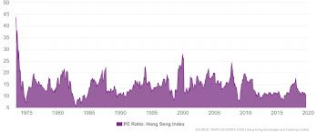 Hong Kong Sar China Pe Ratio Hang Seng Index Economic