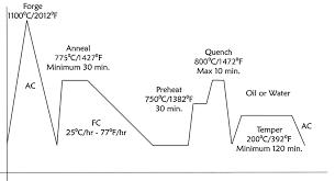 Heat Treatment Chart Epicurean Edge Japanese And European Professional Chefs Knives
