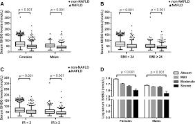Shbg Levels Chart Association Of Sex Hormone Binding Globulin With