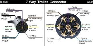 dodge ram 1500 7 pin trailer wiring diagram the wiring trailer light wiring diagram dodge ram and schematic ford connector source 1996 dodge ram 7 pin