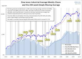 Dow Moving Average Chart The 200 Week Moving Average In Market History Seeking Alpha