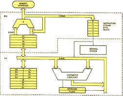 architecture block diagram the wiring diagram block diagram 8086 microprocessor architecture wiring diagram block diagram