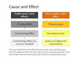 effects of procrastination essays the causes and effects of procrastination uk essays
