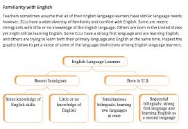 essay topics for english language learners how to make a perfect how to write resume skills list
